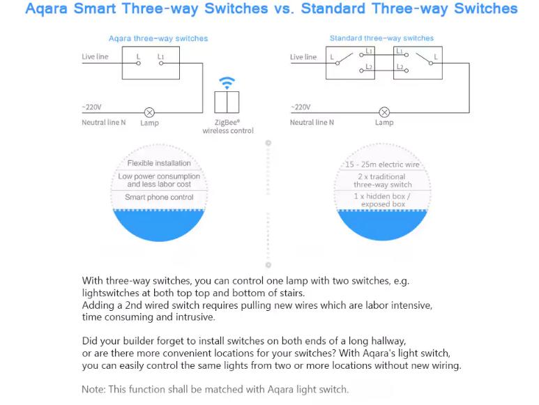 Xiaomi Aqara Smart Switch Wireless Stick On Version