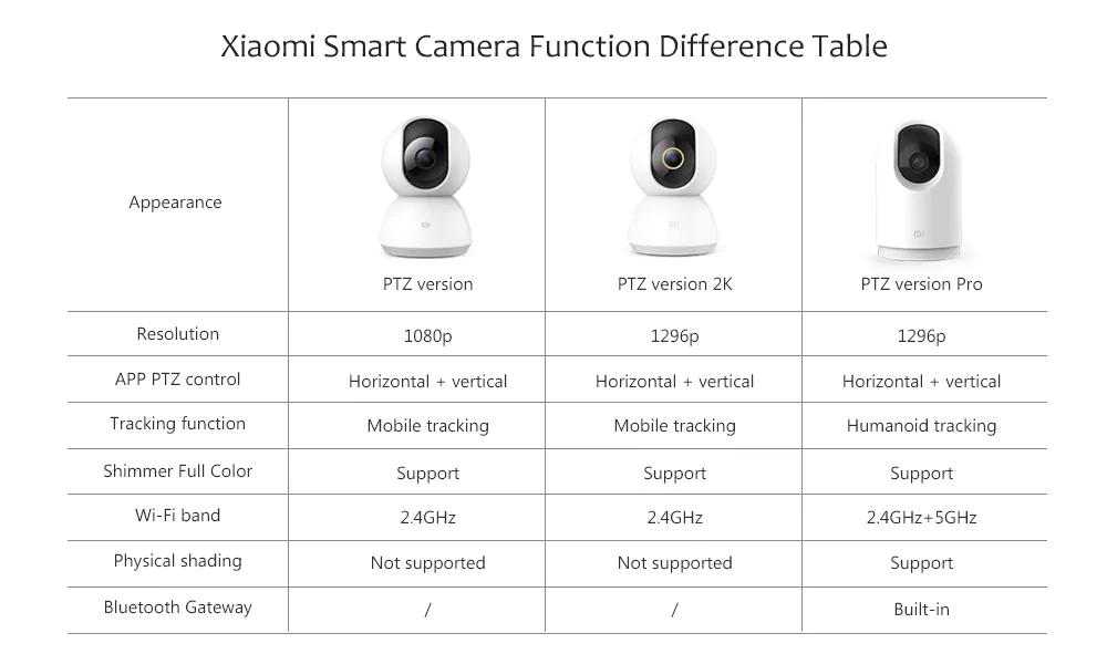 comparison Xiaomi Smart Camera PTZ Pro